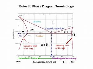 Mseasuslides  Muddiest Point  Phase Diagrams I Eutectic Calculations U2026