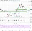 Wöchentliche Bitcoin Chart Analyse Kalenderwoche 42 - Crypto Valley Journal