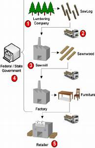 Furniture Supply Chain And The Steps With A Higher