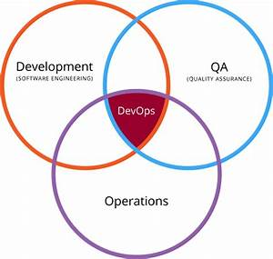 We Want Our Devops Venn Diagram Circle Back