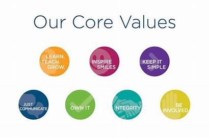 Business Values Core Five Leverage Ways Strengthen