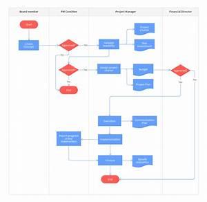 Project Management Process Flowchart Template