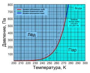 Общие сведения о природном газе