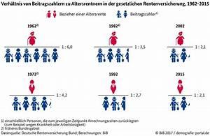 Verhältnis Berechnen 3 Zahlen : demografieportal ihre ausgew hlten fakten zunehmende belastung der beitragszahler in der ~ Themetempest.com Abrechnung