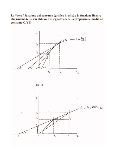 Dispense Di Macroeconomia by Dimostrazione Moltiplicatore Dispense