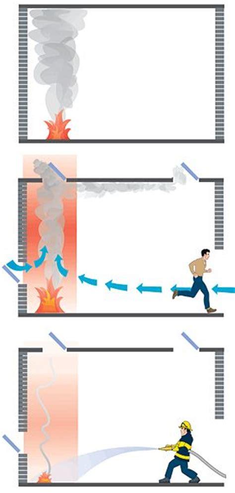 automatic opening smoke vents aov smoke dispersal