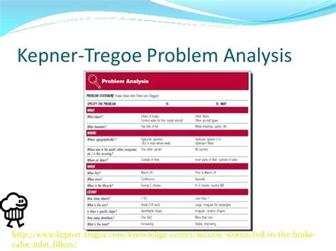 Kepner Tregoe Decision Analysis Template