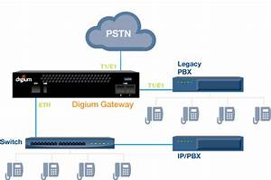 Digium Two Span Digital T1  E1  Pri To Voip Gateway Appliance  1g200f