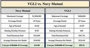 Is Vgli A Good Deal For Military Retirees Resilient
