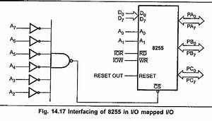 Interfacing 8255 With 8086 Microprocessor