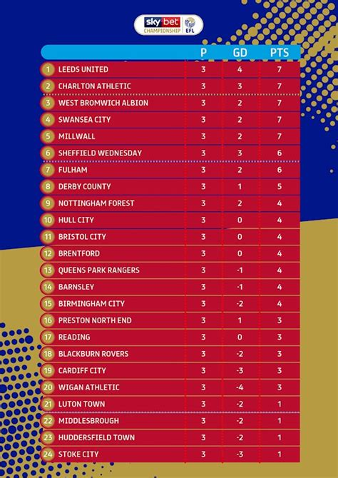 Sky Bet Championship table: 2019-20 EFL standings ...