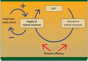 The Relationship Between Economic Growth And Natural Resources