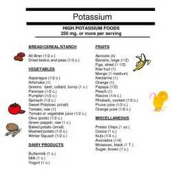 High Potassium Food List Printable