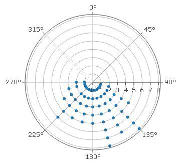 polar scatter chart creator construct  polar scatter