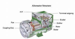 Electrical And Electronics Engineering  Structure Of