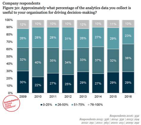 ways marketers  misusing crm data    improve