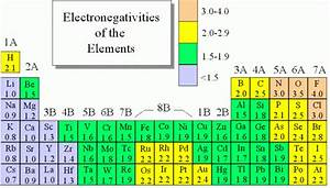 Electronegativity Charts Word Excel Templates