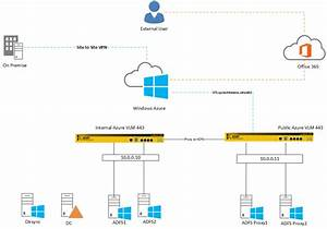 Load Balance Afds And Adfs Proxy In Windows Azure With