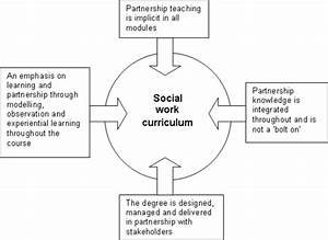 The Learning  Teaching And Assessment Of Partnership Work In Social Work Education
