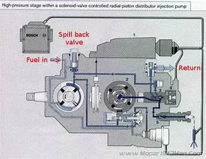 Upper Lp Fuel Pressure Limit Of Vp44  - Page 2
