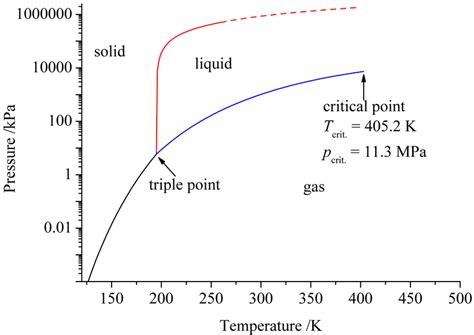 Ammonium Phase Diagram by Pressure Temperature Phase Diagram Of Ammonia The Dashed