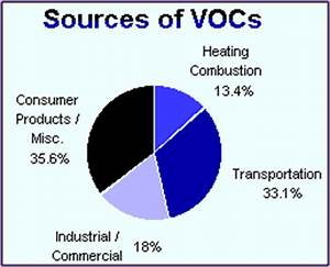 Pollution health effects voc - pdfeports786.web.fc2.com