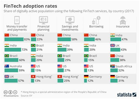 Chart: FinTech Adoption Rates | Statista