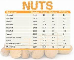 Best Nuts Printable  U2013 Blogilates