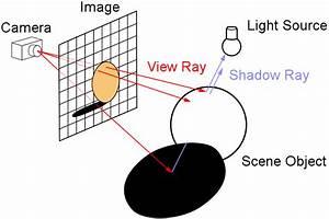 Raymarching Algorithm