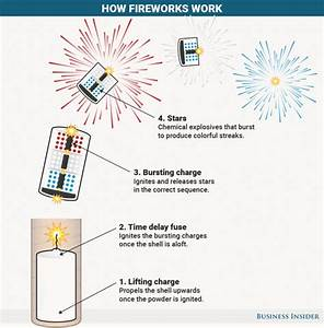 How Fireworks Get Their Colors  Sounds  And Shapes