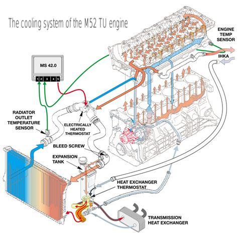 similiar bmw e i belt diagram keywords 2000 bmw 528i engine temp sensor wiring diagram photos for help your