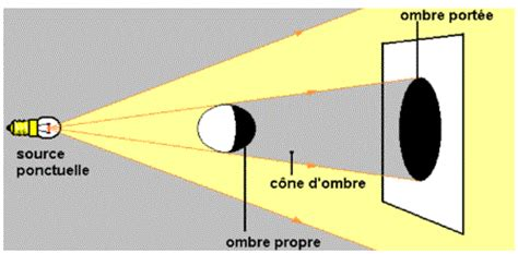 le de poche lumiere lumi 232 re sources et propagation rectiligne