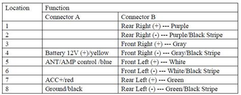 Hyundai Car Radio Stereo Audio Wiring Diagram Autoradio Connector by Battery Location 2019 Chevy Cruze 2019 2020 Gm Car Models