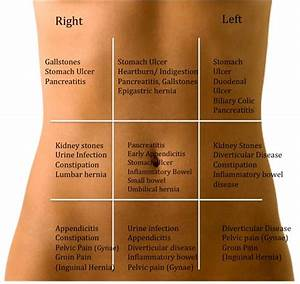 Sharp pain in lower left abdomen female - Things You Didn ...