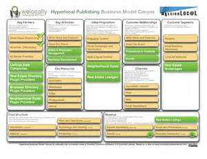 Types Businesses Start Image