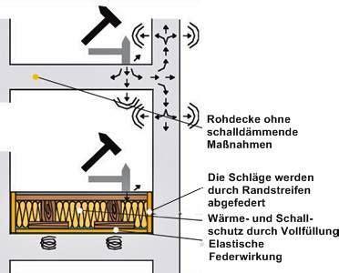 Den Schall Reduzieren Trittschall An Der Treppe by Schall Ein Faktor In Der Haustechnik