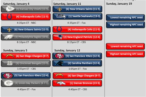 nfl playoff schedule    times