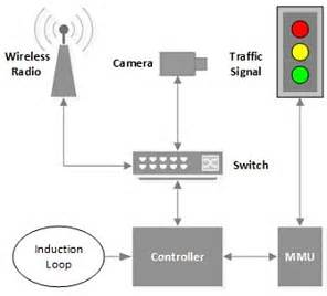 how do smart lights work traffic lights hacked in major cities using just a laptop
