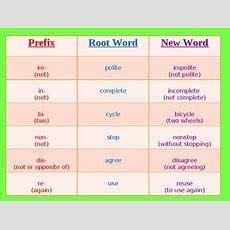 Prefix & Suffix Powerpoint 3rd Grade By Vanessa's Tpt Store Tpt