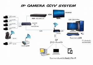 Diagram Ip Camera