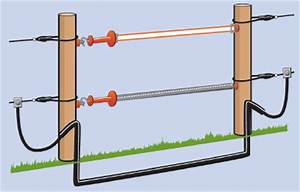 Electric Fence  Electric Fence Gates Build
