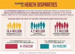 Health Disparities Infographic