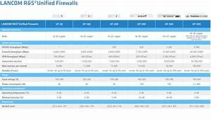 Unified Firewalls