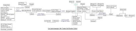 diagrame des personnages du comte de monte cristo as map complexity cartographer