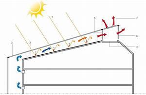 Ventilation Naturelle D Une Cave : ventilation naturelle sur le p le universitaire de toulon ~ Premium-room.com Idées de Décoration