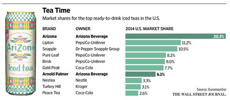 Arizona Iced Tea Pops Open a Can-Do Spirit - WSJ