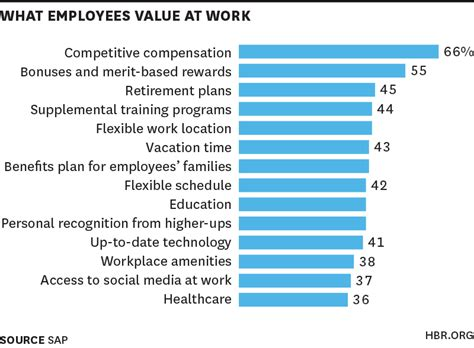 what high performers want at work