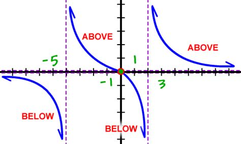 Graphing Rational Functions  Cool Math Algebra Help