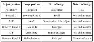 I Have Some Difficulty In The Topic Images Formed By