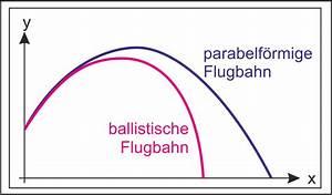 Wurf Berechnen : ideenfang physik zum weitwurf ~ Themetempest.com Abrechnung